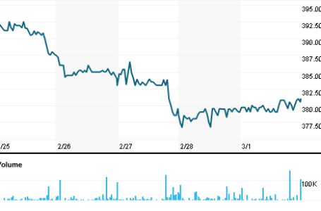 Stock Stats in Focus – TR Property Investment Trust Plc (TRY.L) Seeing a Move of $zero.50
